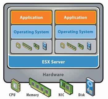 princíp fungovania virtualizácie